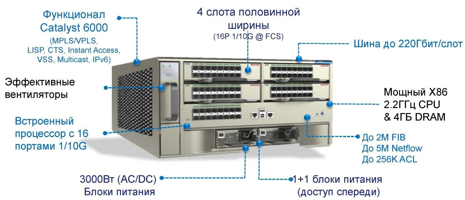 Cisco Catalyst 6800
