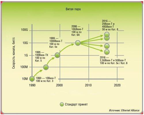 Эволюция стандартов Ethernet на витой паре
