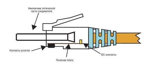 Конструкция соединителя RJ-45