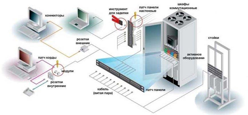 Создание кабельных систем