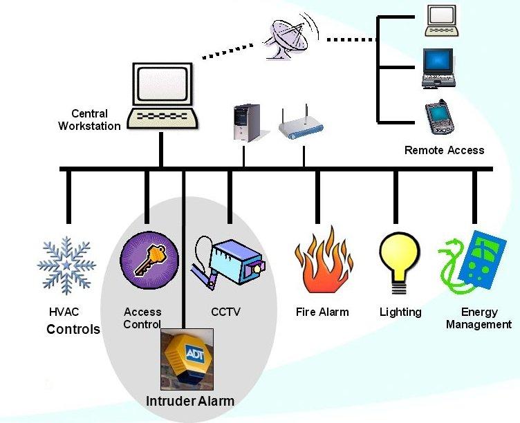 Интегрированная кабельная инфраструктура как основа интеллектуального здания