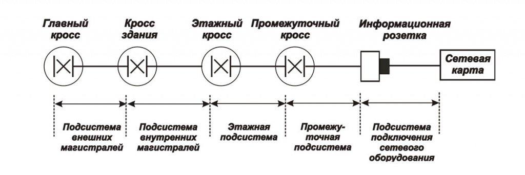 Подсистемы промышленной СКС