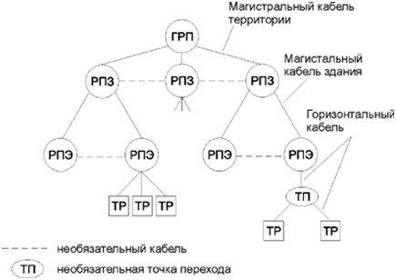 Физическая топология CKC представляет собой иерархическую звезду