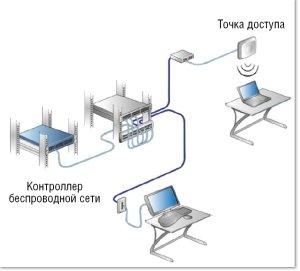 Беспроводные технологии